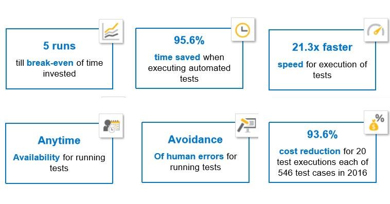 SAP benefits.