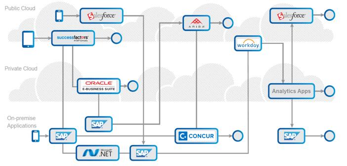 Typical Enterprise Application Environment