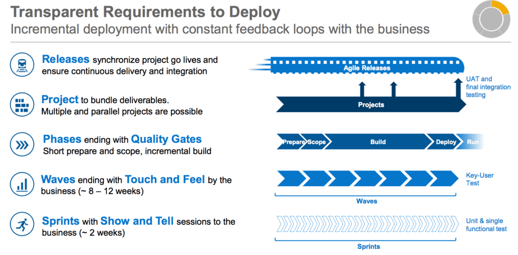 Transparent requirements to deploy