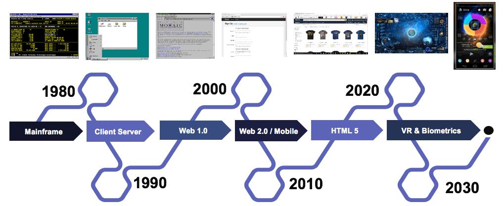 The UI evolution.