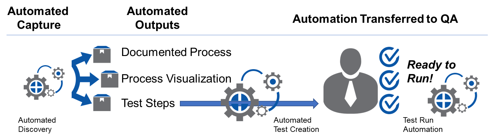 Rethink automation
