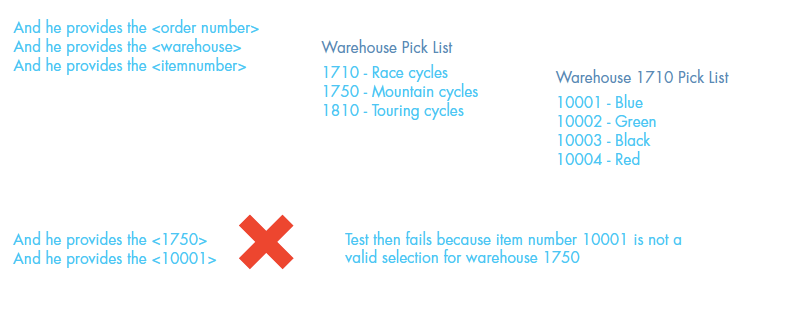 Testing The Order Process For a Bicycle