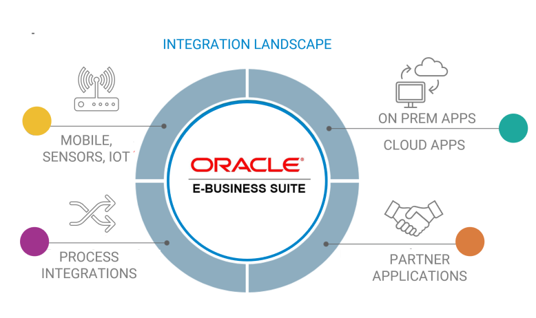 ORACLE EBS DIAGRAM FOR WEB
