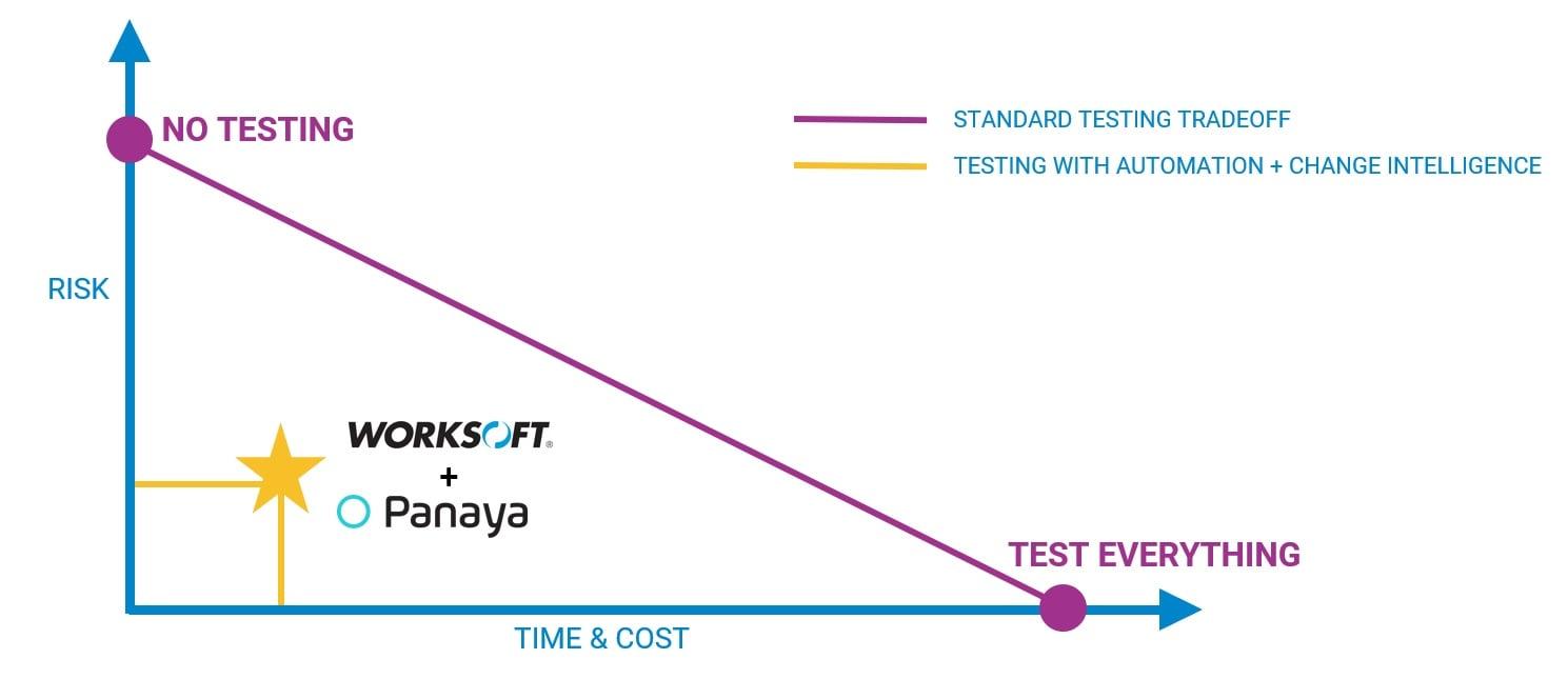 Panaya Worksoft Testing Tradeoff chart purple