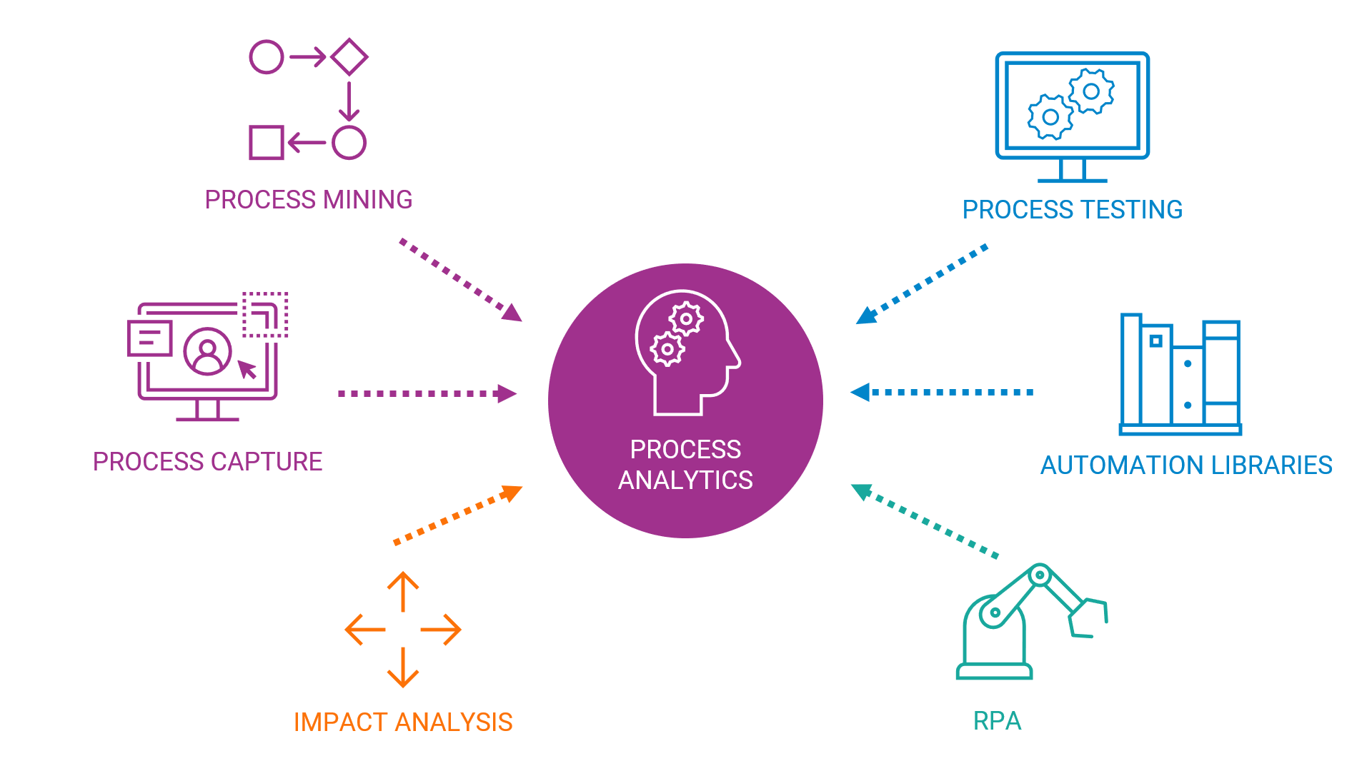Process Mining - Process Capture - Impact Analysis - RPA - Automation Libraries - Process Testing