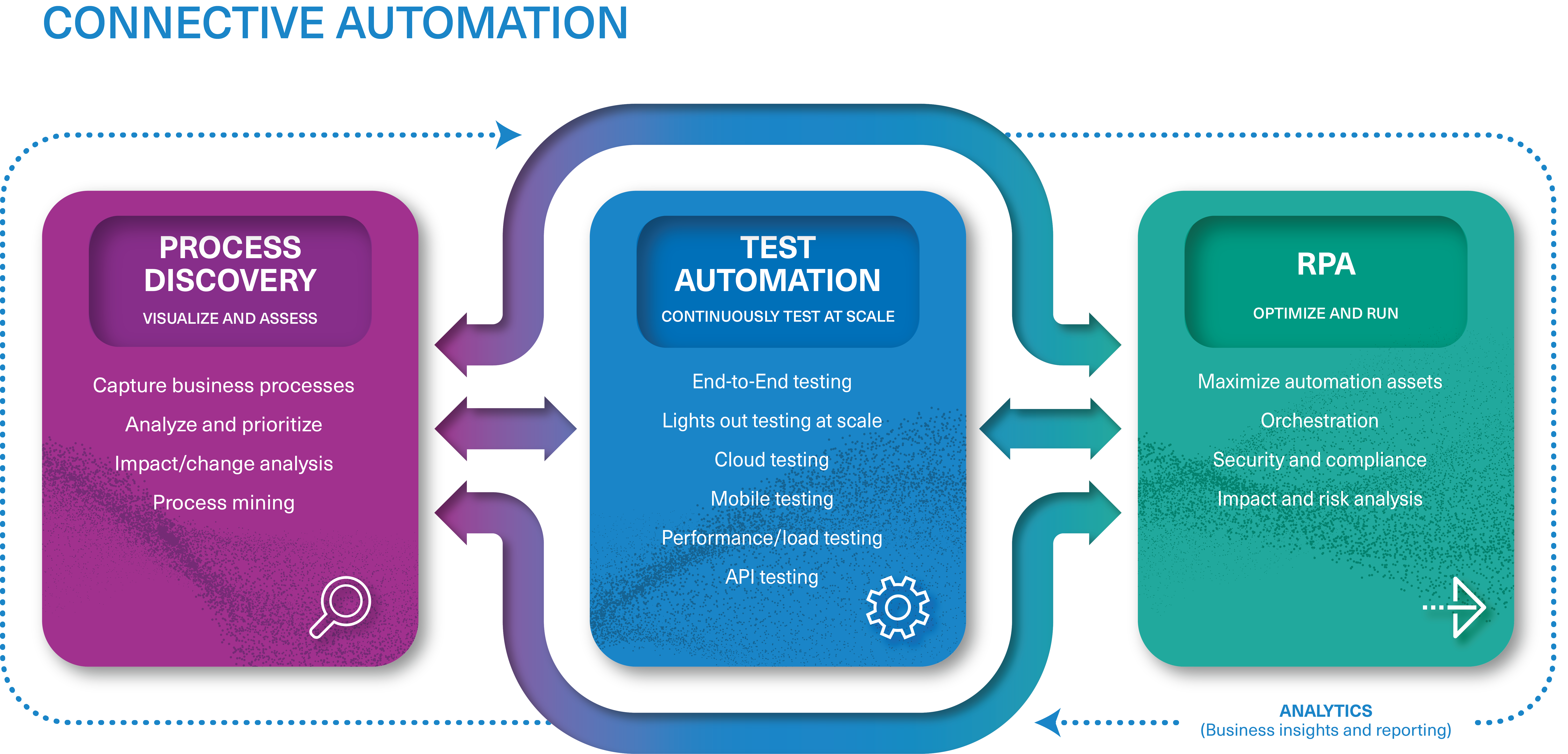 Connective Automation (Process Discovery, Test Automation, RPA)