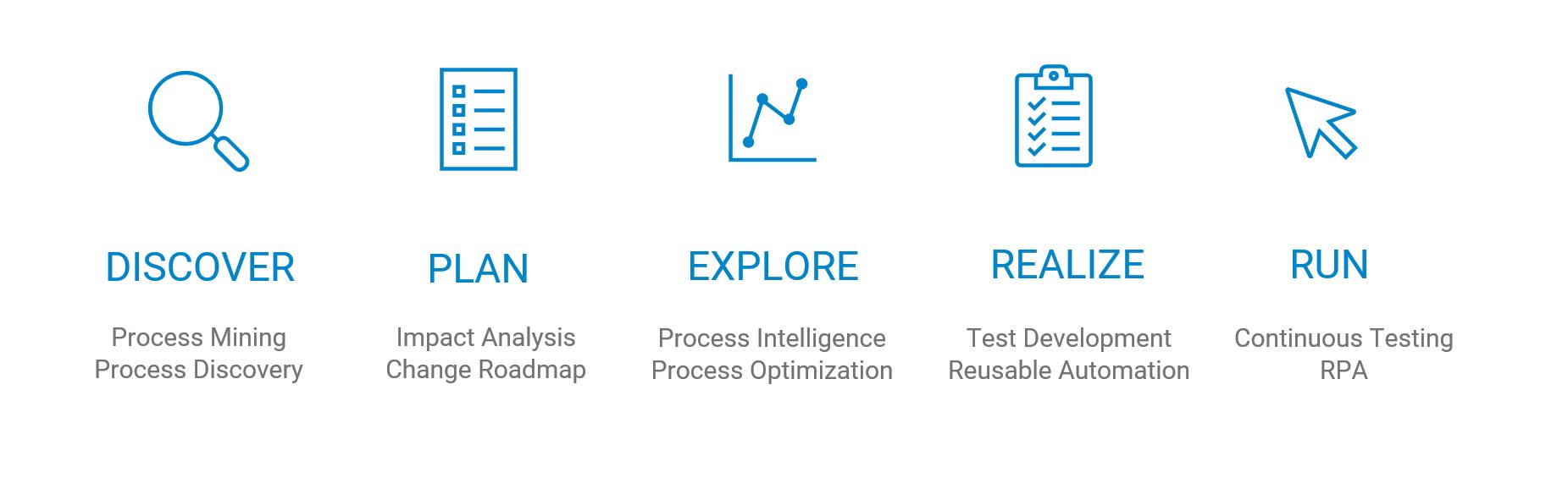 process mining process discovery impact analysis process optimization